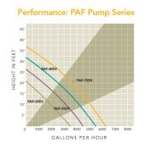 Click for larger image of Tidalwave PAF-Series Pump Diagram