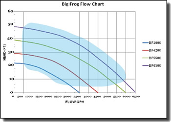 Anjon Big Frog Pump Chart