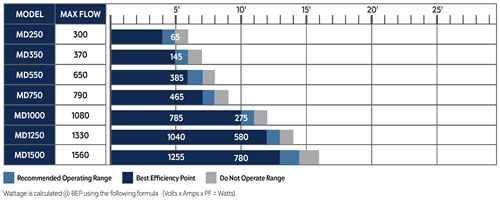 Atlantic Mag Drive Pump Efficiency Chart