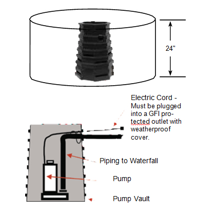 Easypro Ecoseries pump vault figure 1