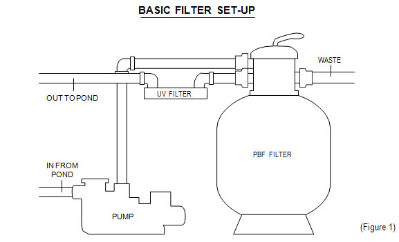 easypro pressurized bead filter figure 1