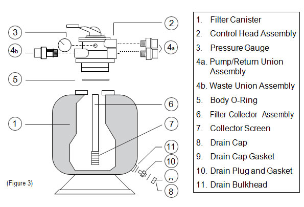 easypro pressurized bead filter figure 3