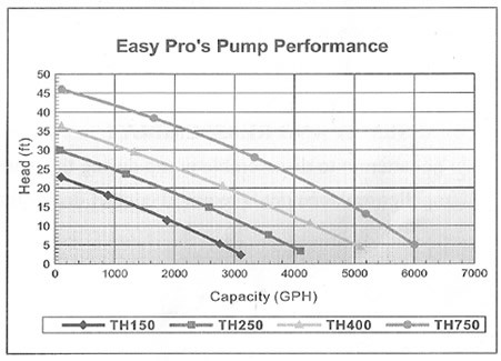 easypro th series pump figure1