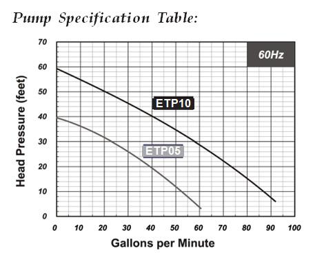 easypro submersible trash pump manual easypro trash pump figure1