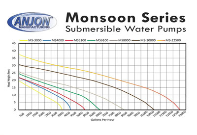 Anjon Monsoon Pumps M3000 - MS10000 Flow Chart